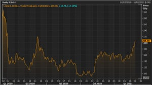 IAG's share price over the last year
