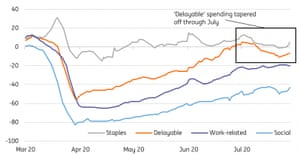 Bank of England data shows 'delayable' spending tapering off in July, according to ING.