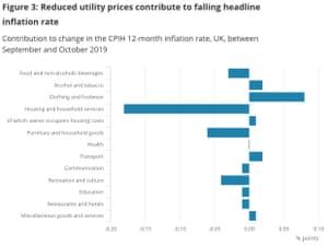 UK inflation, October 2019