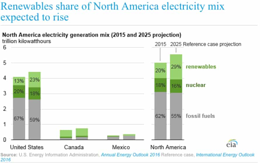 EIA projected North American share of energy generation from renewable and nuclear energy sources.