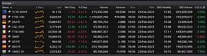 European stock markets, February 23 2021