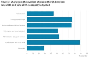 Where jobs were created last year