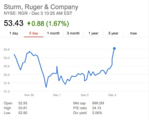 Sturm, Ruger & Co stock also went up the morning after San Bernardino shooting.