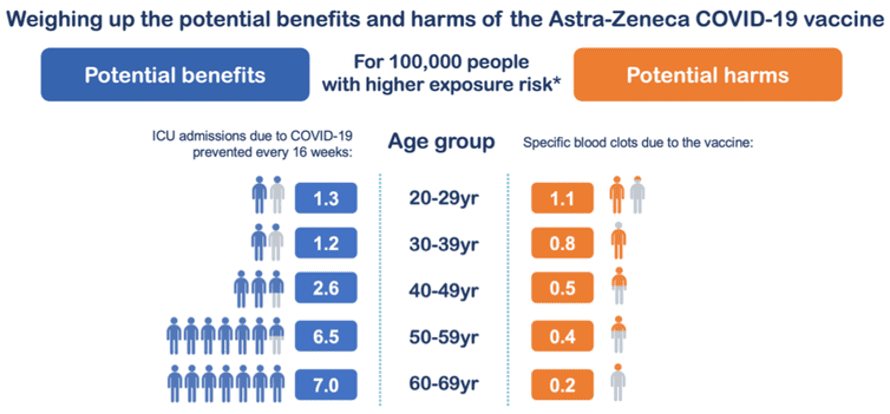 Chart weighing up the potential benefits and harms of the AstraZeneca Covid vaccine