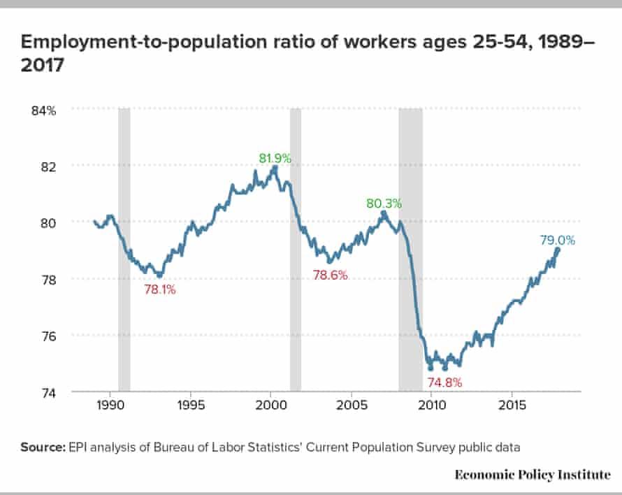 employment to population chart