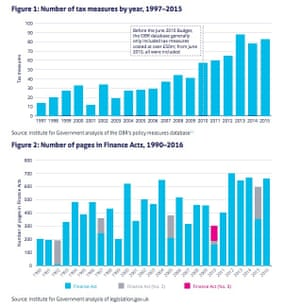 Charts showing how new taxes are proliferating
