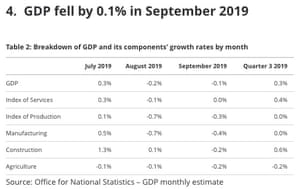UK GDP to September 2019