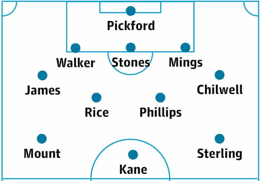 England's likely lineup