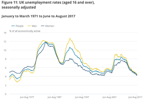 The UK jobless rate