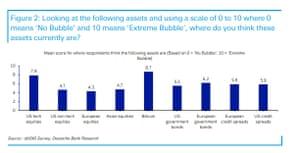 Deutsche Bank monthly survey of investors