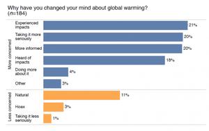 climate change minds graph