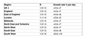 Estimates for R and Covid growth rate