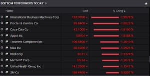 The top fallers on the Dow today