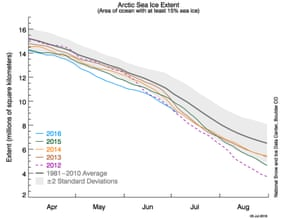 A graph of the Arctic sea ice extent.