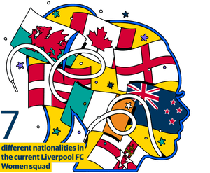 7 different nationalities in the current Liverpool FC Women squad