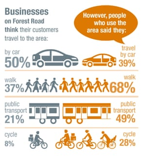 Businesses will say 'most people come by car and we need more parking' but surveys show these businesses are wrong - Rachel Aldred