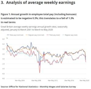 UK earnings data