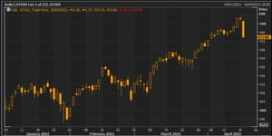 The Stoxx 600 this year
