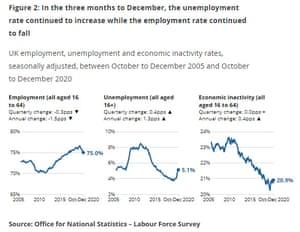 UK unemployment statistics to December 2020