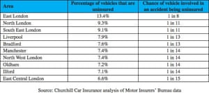 League table of the UK's top 10 uninsured vehicle hotspots