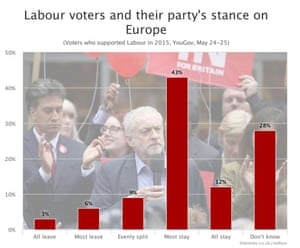 What Labour supporters know of where Labour MPs stand on the EU.