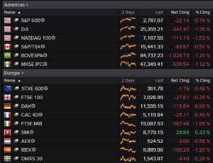 Stock markets, 18 October 2018
