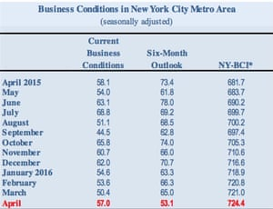 Business conditions over the past 12 months