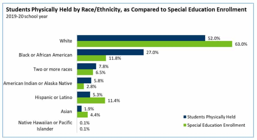 A table showing students physically detained in US schools by race / ethnicity.