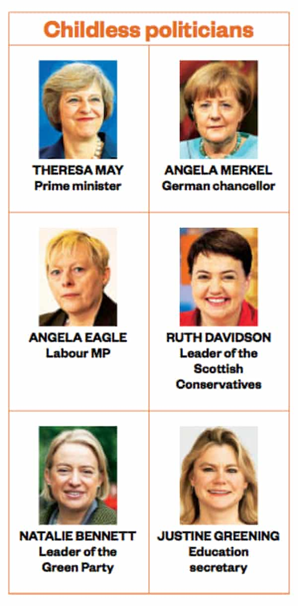 Childless politicians from The Sunday Times Magazine