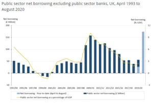 The UK has borrowed £173bn this year, above the previous peak in the 2009-10 financial year after the collapse of Lehman Brothers