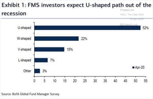BofA survey of fund managers