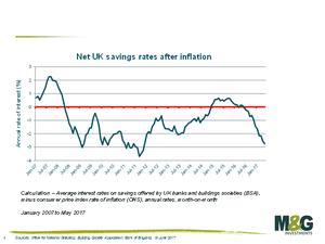 Savings vs inflation