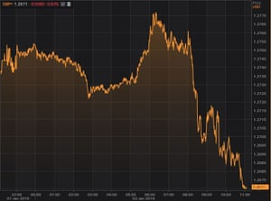 A graph showing sterling falling against the US dollar.