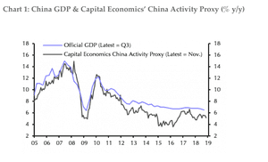 China GDP vs activity
