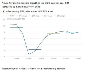 UK GDP in 2020