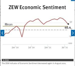 ZEW survey of German economic sentiment