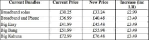 How price increase will affect cost of bundles.