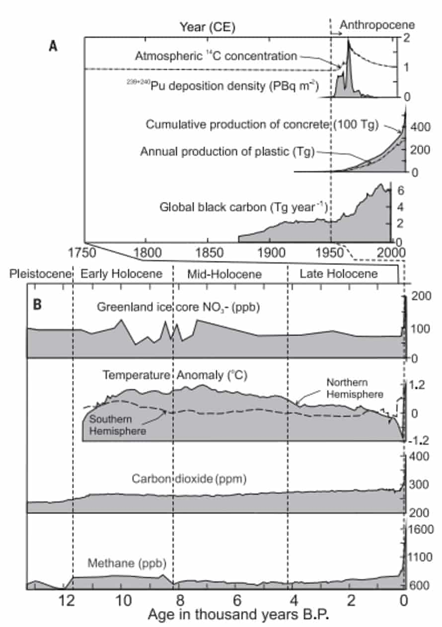 Key markers of change that are indicative of the anthropocene. A shows new markers, while B shows long-ranging signals.