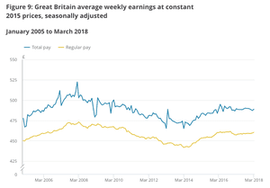 UK basic and total pay