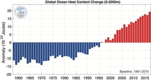 Ocean heat content change since 1958.