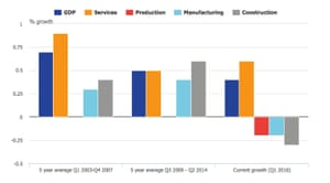 UK GDP quarterly average compound growth by industry.