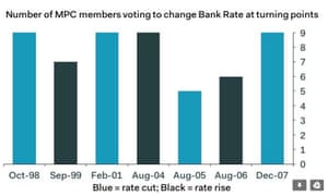 Bank of England voting record