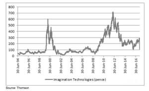 Imagination share price