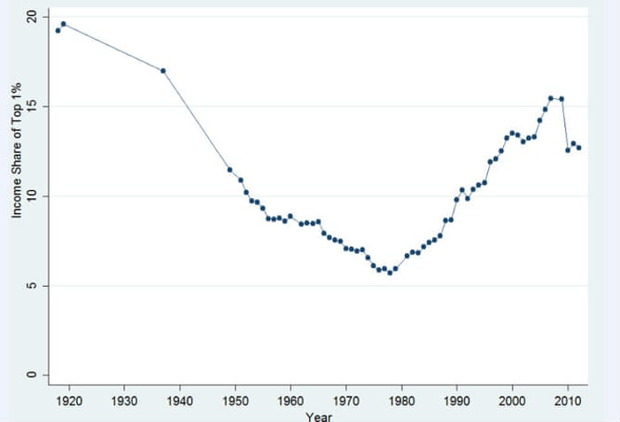 Socioeconomic Inequalities Often Land >> Was There Ever A Time When So Few People Controlled So Much Wealth