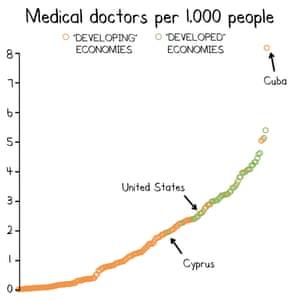 Medical doctors per person graph