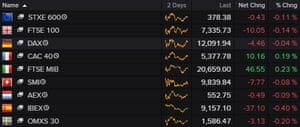 A chart showing that European stock indices had lost some of their earlier gains by Monday afternoon.