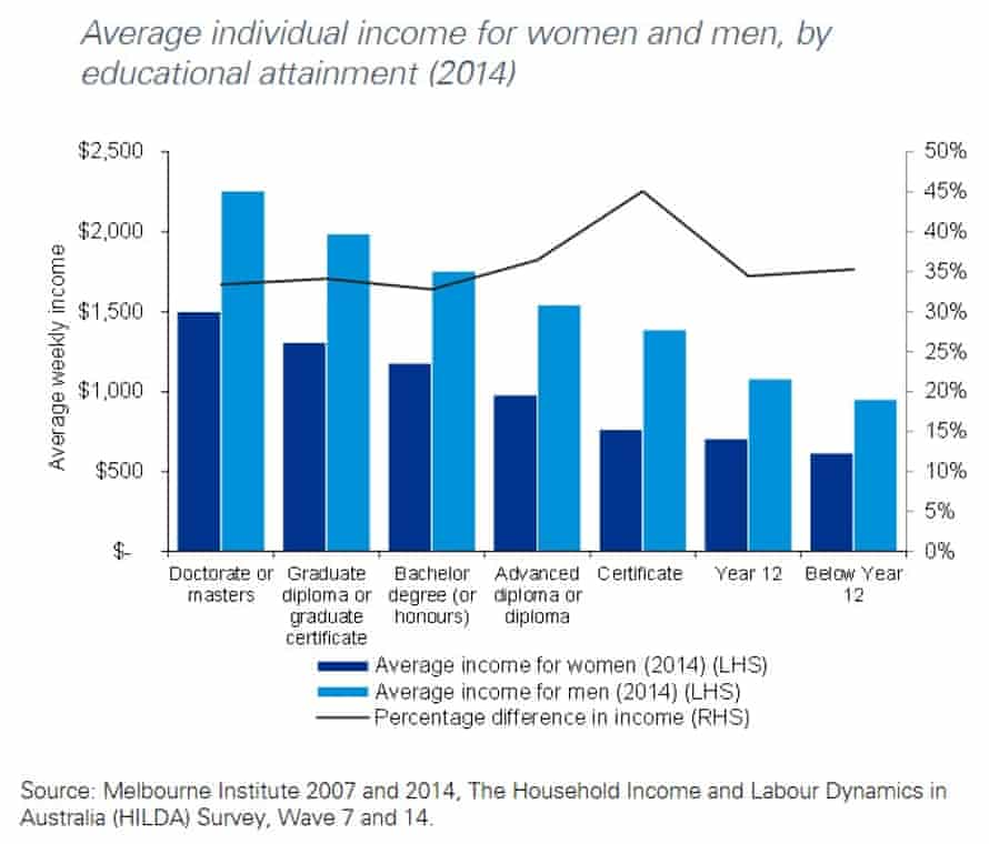 Average individual income for women and men by educational attainment (2014)