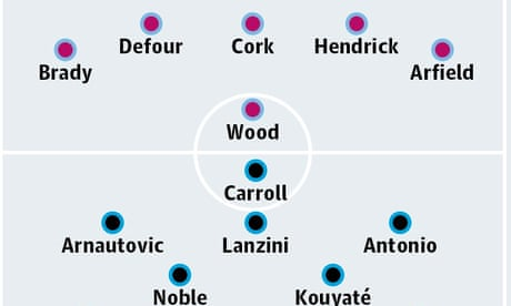 Burnley v West Ham United: match preview