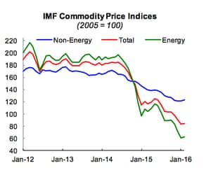 Commodity prices fell sharply in 2015