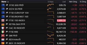 A table showing that major European stock markets fell on Wednesday.